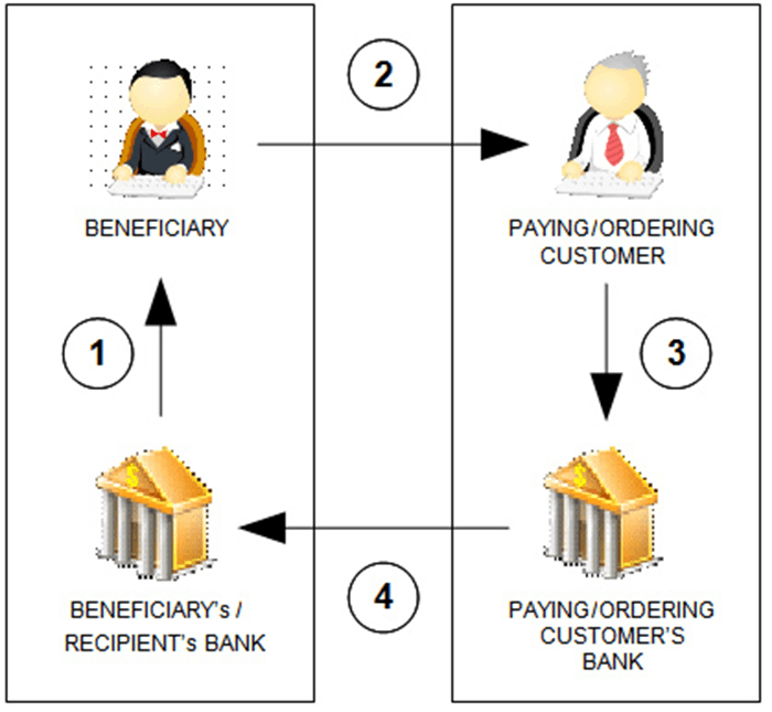 Bank Transfer Procedure